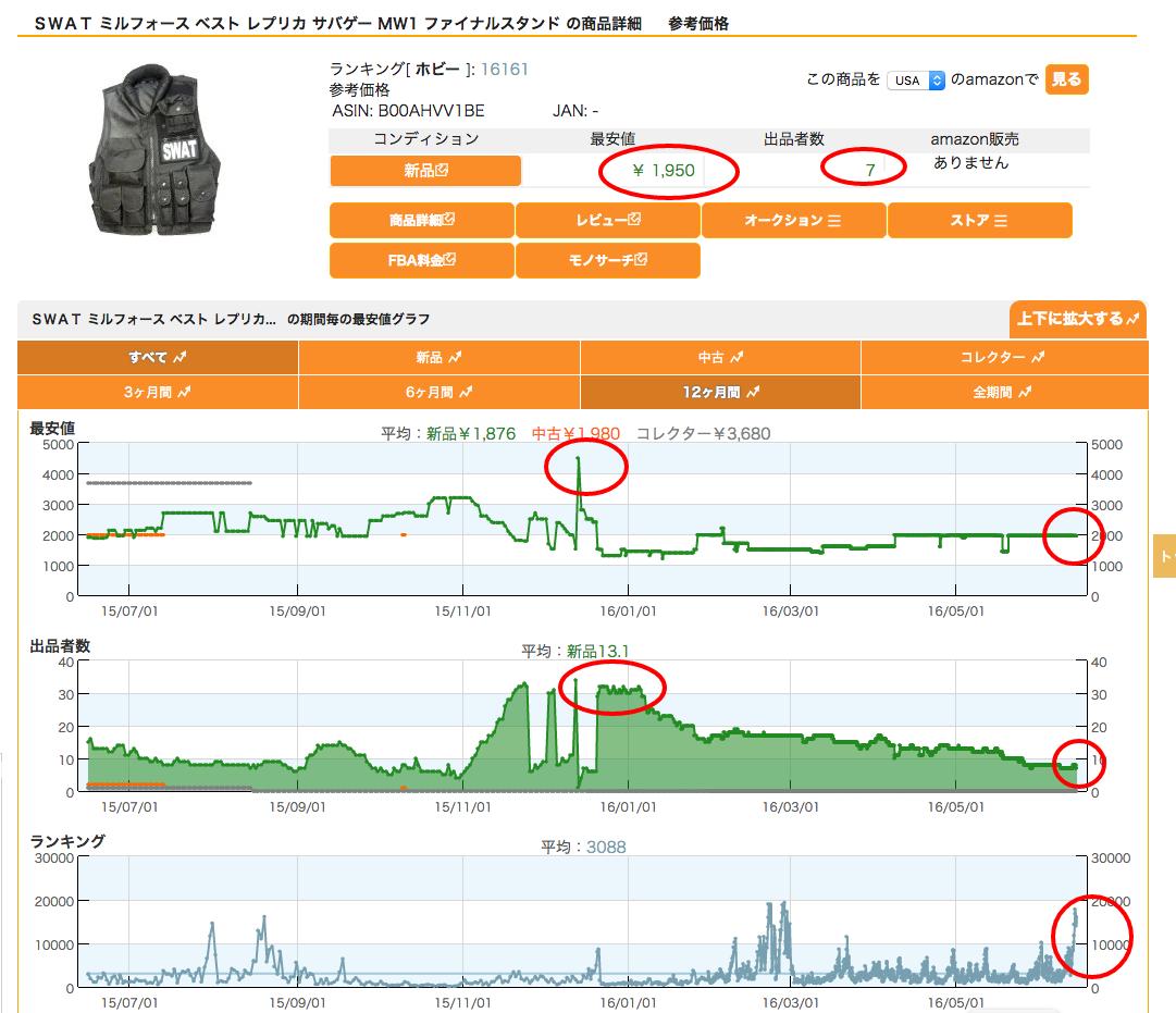 Amazon中国輸入SWAT